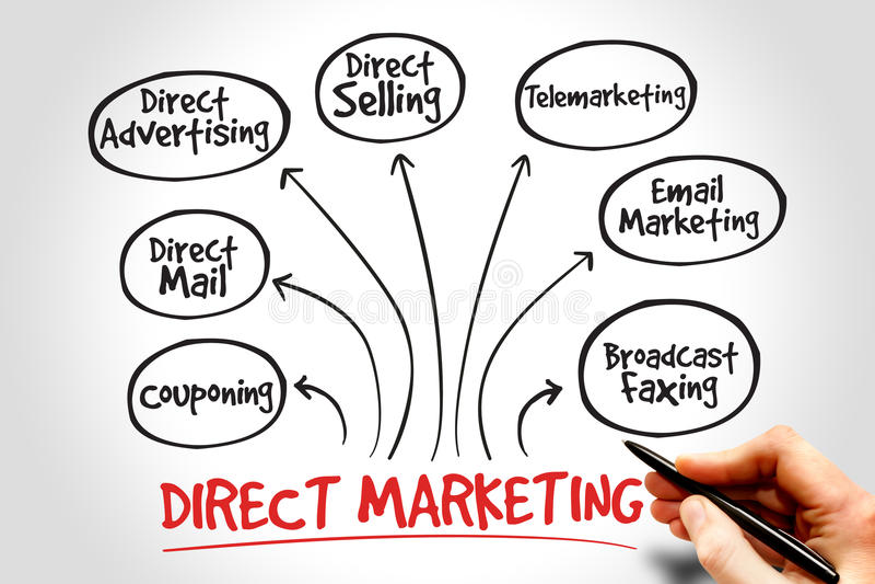Direct-marketing royalty-vrije stock afbeelding