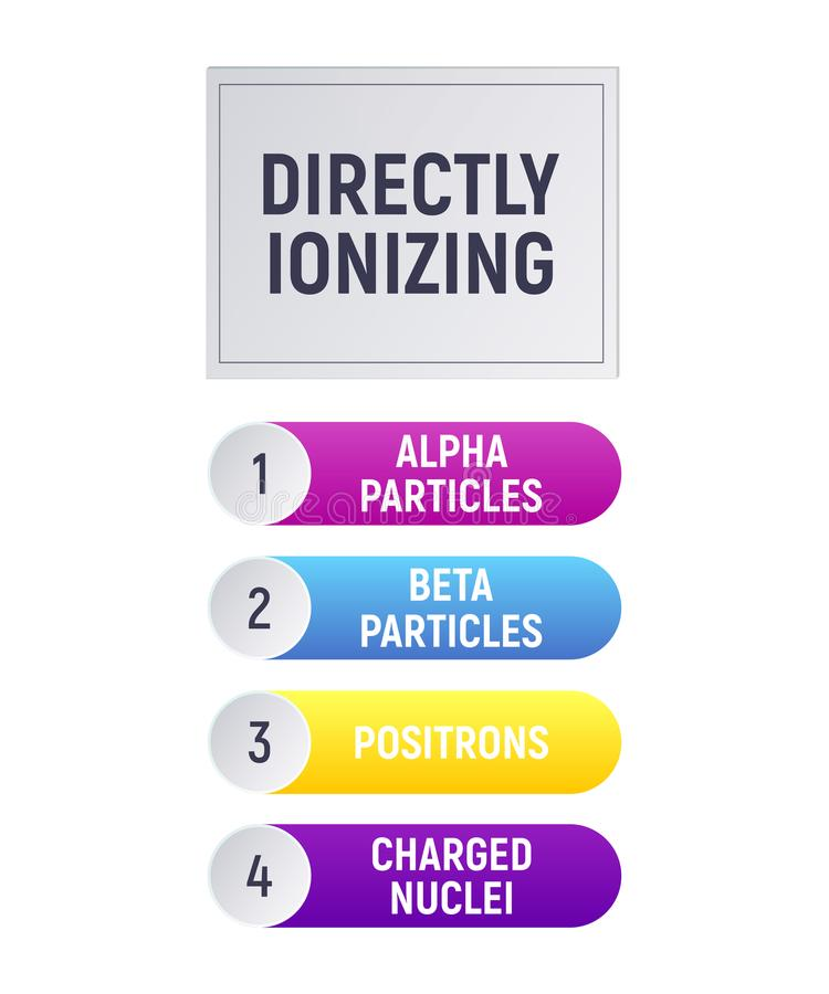 Direkt ionisierend vektor abbildung