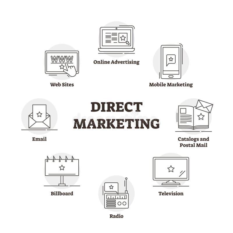 Direkt vektorillustration för marknadsföra Skisserat märkt symboliskt annonsering stock illustrationer