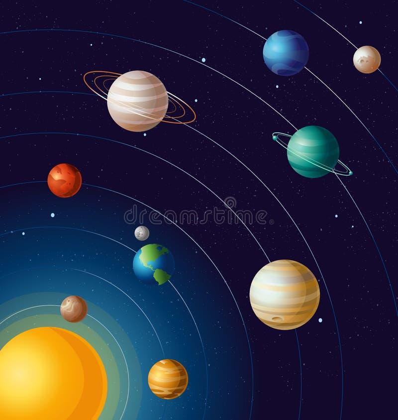 Dirigez l'illustration des planètes sur des orbites la bannière éducative d'astronomie du soleil Toutes les planètes de système s illustration stock