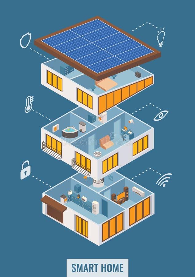 Dirigez la maison 3d futée isométrique plate dans la vue coupée illustration de vecteur
