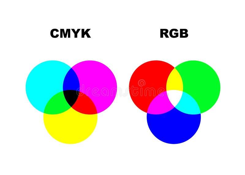 Dirigez le diagramme expliquant la différence des modes entre de CMYK et de RVB couleur D'isolement illustration stock