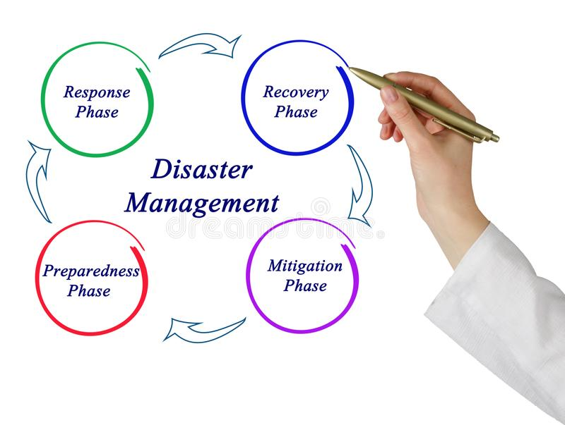 Disaster Management. Presenting Components of Disaster Management royalty free stock photo