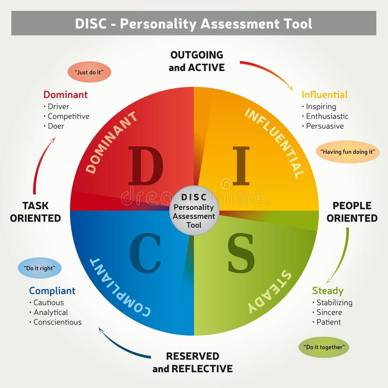 Free DISC -Personality Assessment Tool - 4 Colors Coaching Method - Illustration In English Royalty Free Stock Photography - 180801767