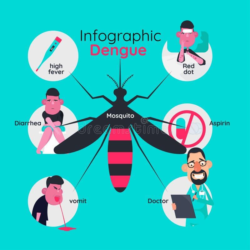 Diseño de la plantilla de Infographics de detalles sobre fiebre de dengue stock de ilustración