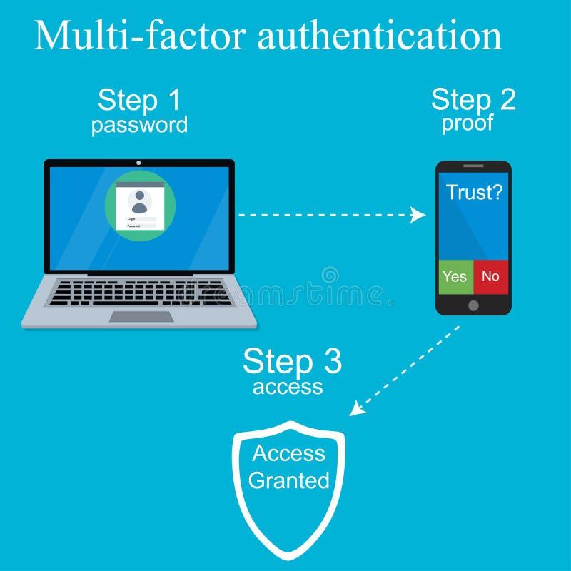 Diseño de varios factores de la autentificación stock de ilustración