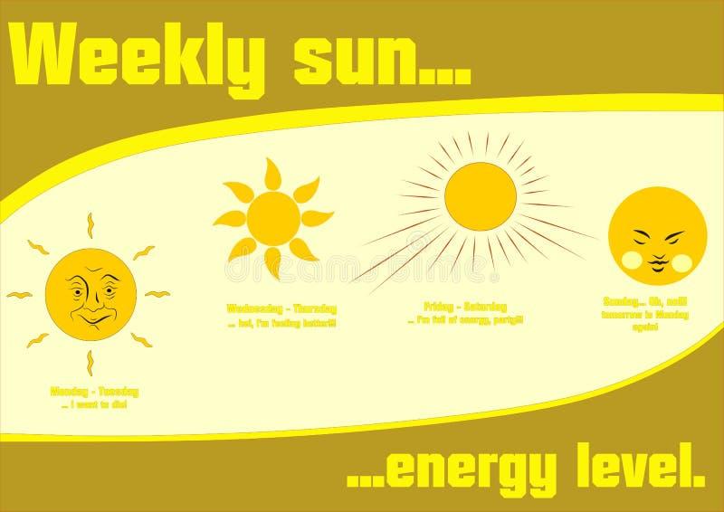 Diseño del cartel del sol del vintage con amarillo y marrón semanales del nivel de energía del sol libre illustration