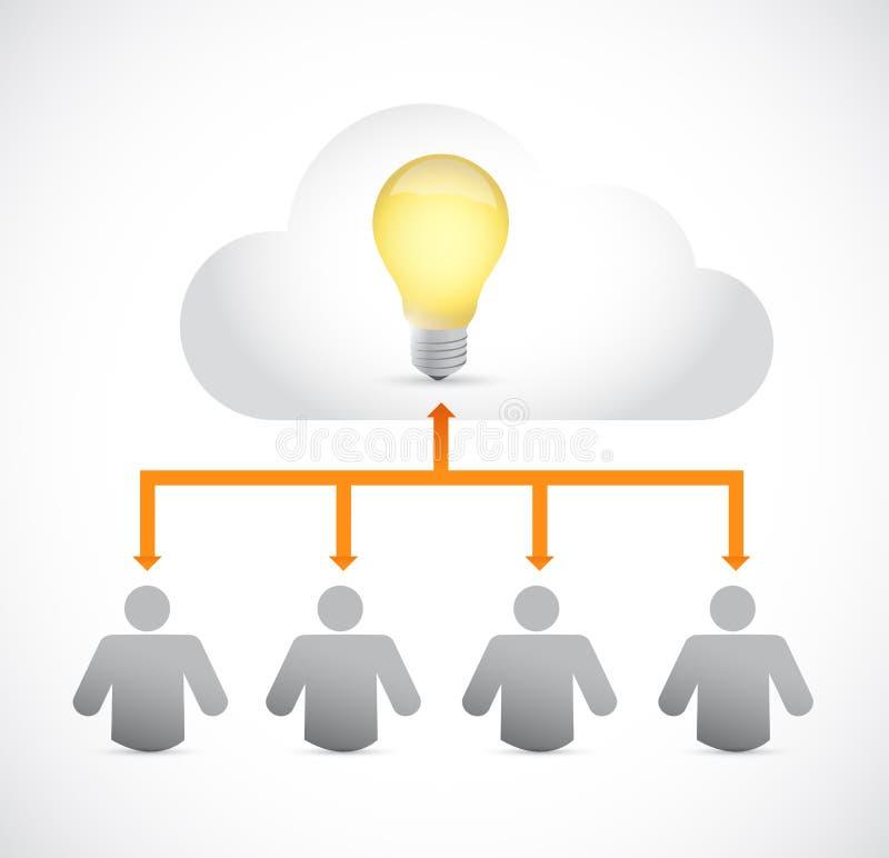 Diseño del ejemplo de la nube de la idea de la gente ilustración del vector