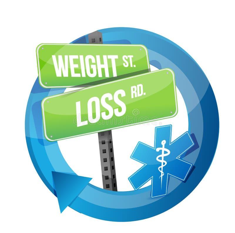 Diseño del ejemplo de la señal de tráfico de la pérdida de peso stock de ilustración