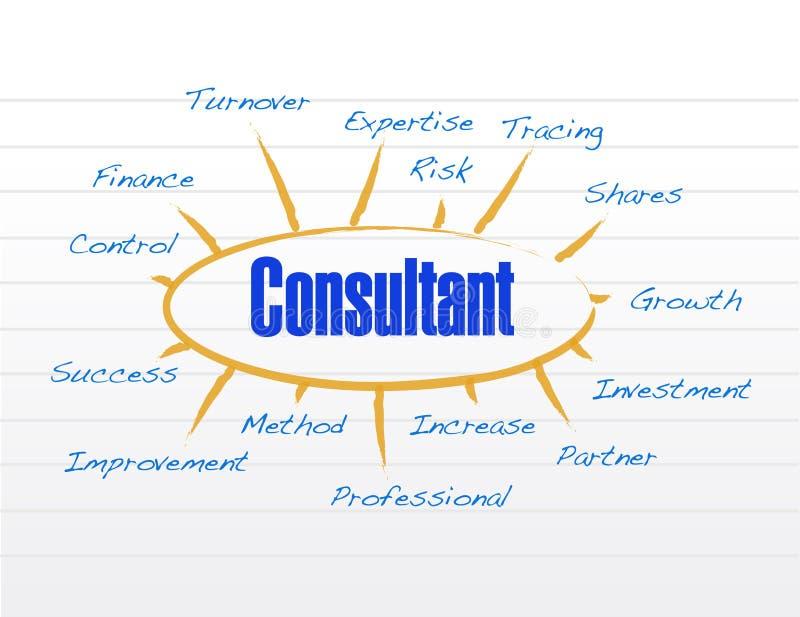 Diseño del ejemplo del modelo comercial del consultor libre illustration
