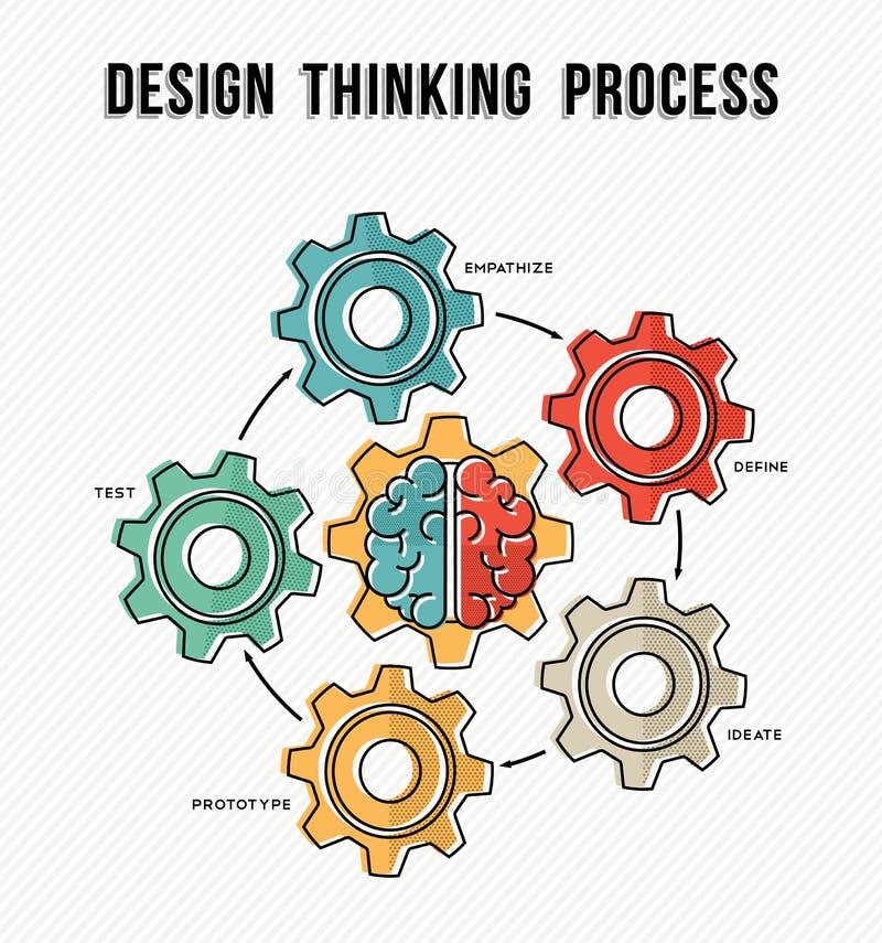 Diseño que piensa diseño de proceso de la guía del concepto stock de ilustración