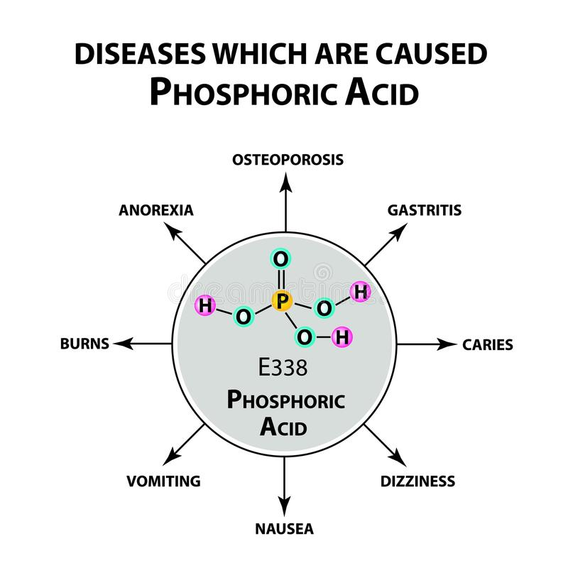 Diseases That Cause Orthophosphoric Acid The Chemical Formula Of
