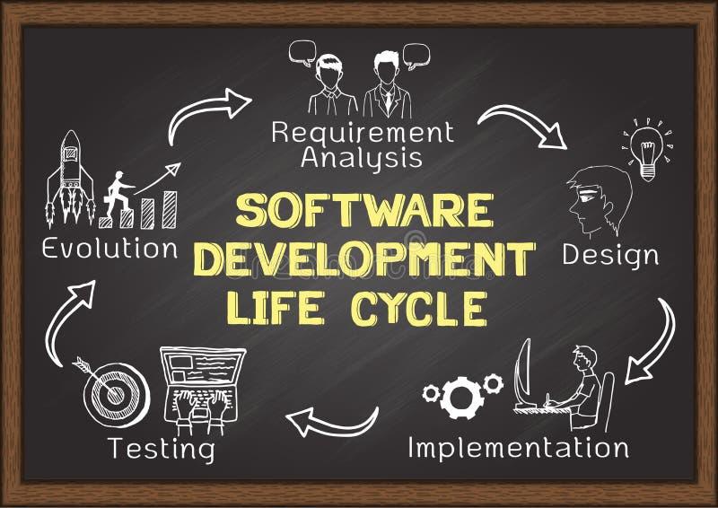 Disegnato a mano circa il ciclo di vita di sviluppo di software royalty illustrazione gratis