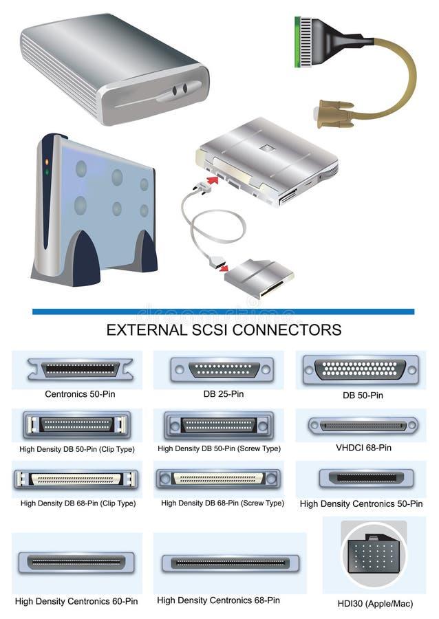 Dispositifs externes illustration stock