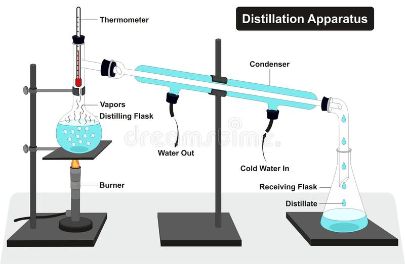 Distillation Apparatus Diagram. With full process and lab tools including thermometer burner condenser distilling and receiving flasks and showing water in and vector illustration
