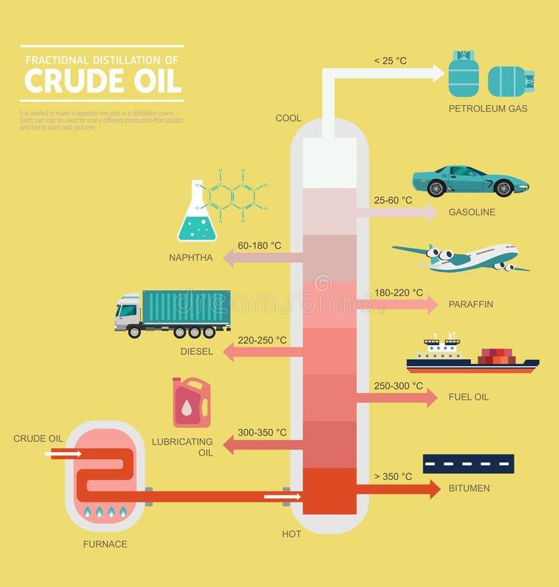 Distillation fractionnaire de diagramme de pétrole brut illustration de vecteur