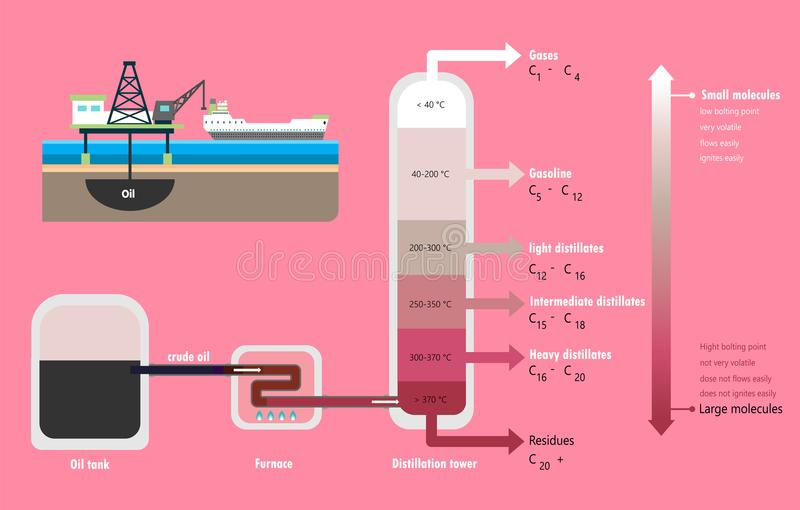 Distillation fractionnaire de diagramme de pétrole brut illustration stock