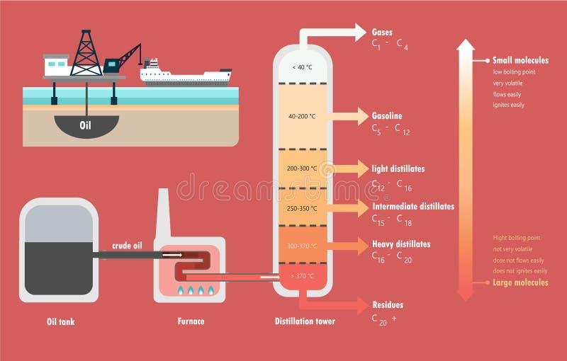 Distillation fractionnaire de diagramme de pétrole brut illustration libre de droits