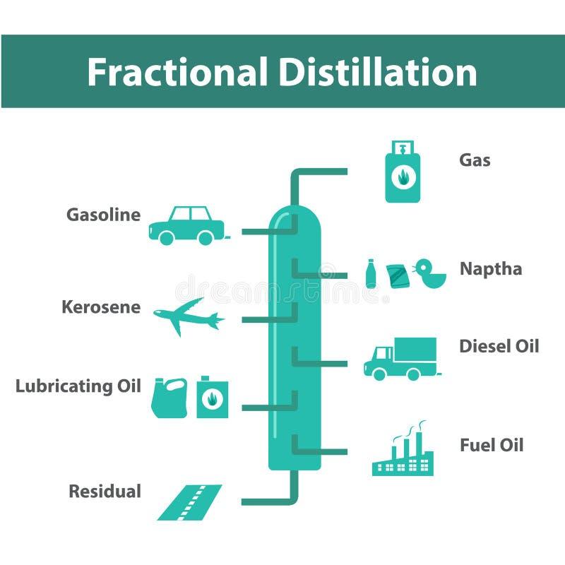 Distillation fractionnaire, raffinage du pétrole infographic illustration de vecteur