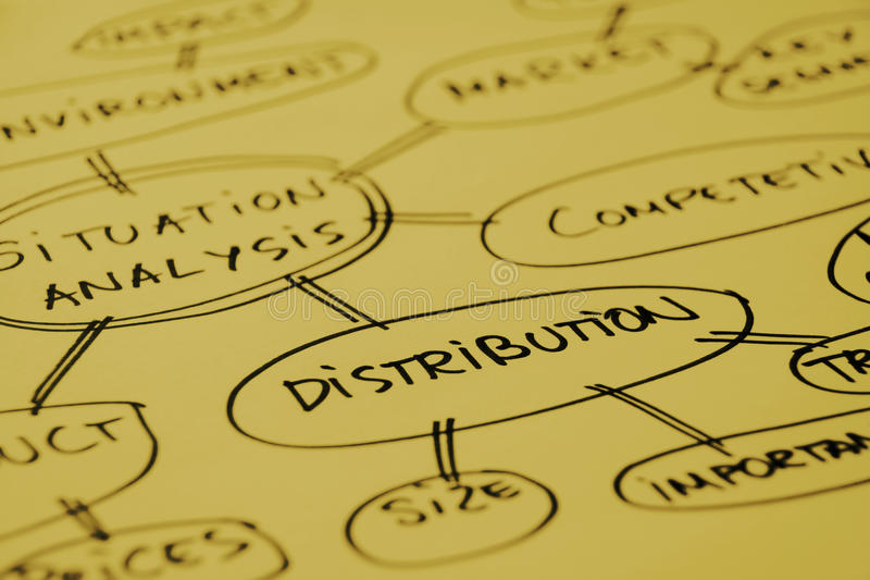 Distribution analysis graph. Mind map about distribution analysis