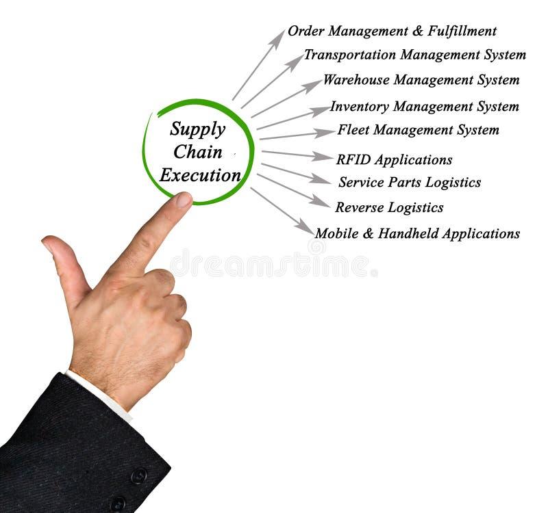 Distributionskedjautförande royaltyfri bild