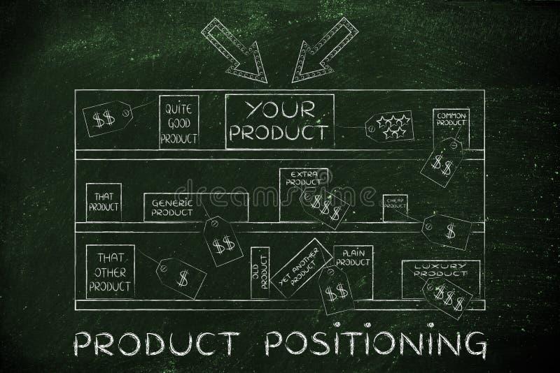 Ditt märke på lagerhylla bland konkurrenter, med textprodukt p arkivbilder