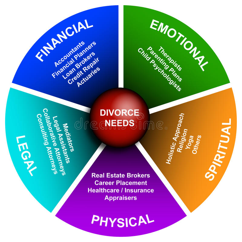 Divorce Diagram. Diagram of all elements and problems with a divorce stock illustration