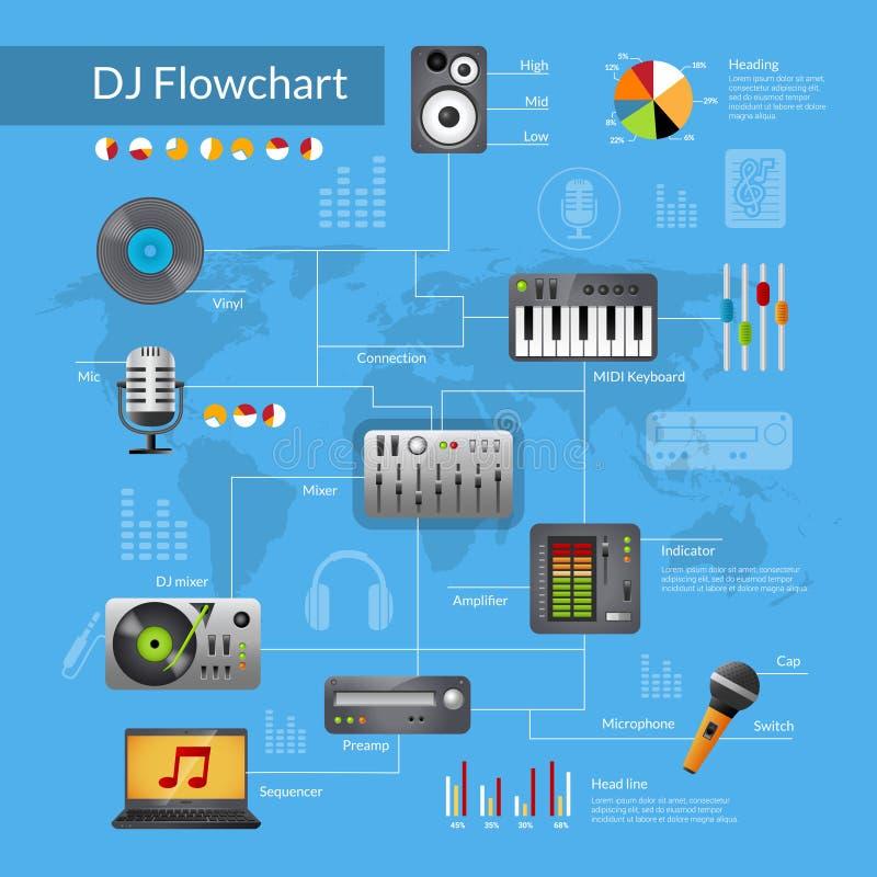 Dj wyposażenia Flowchart ilustracja wektor