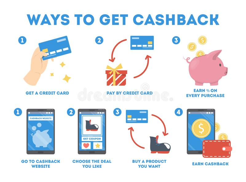 Dlaczego dostawać cashback używać kartę kredytową i stronę internetową royalty ilustracja
