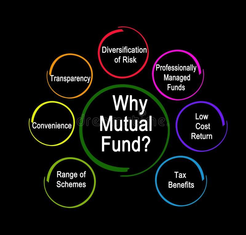 Dlaczego fundusz powierniczy royalty ilustracja