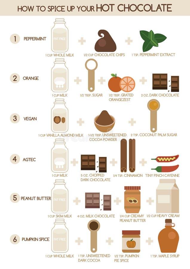 Dlaczego pikantność up twój gorąca czekolada 1-6 ilustracja wektor