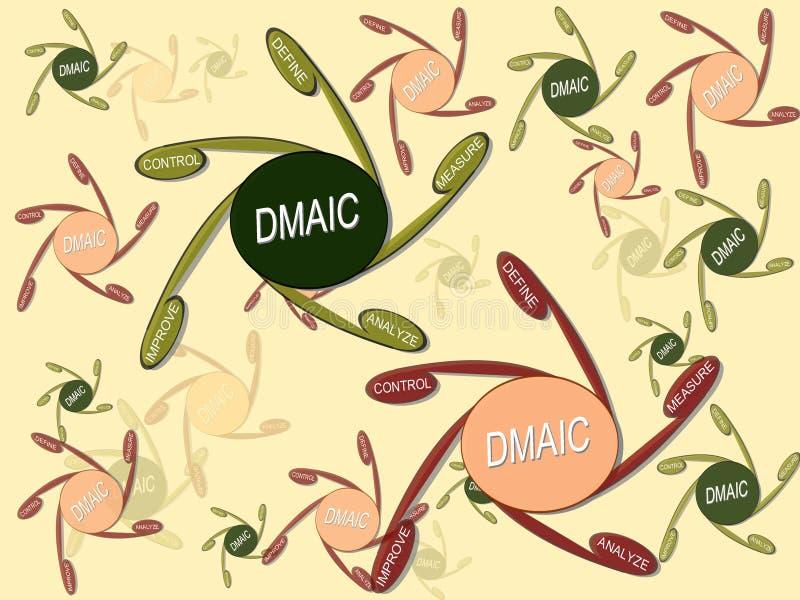 DMAIC vektor illustrationer