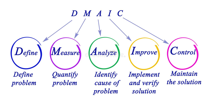 DMAIC: benadering van probleem stock illustratie