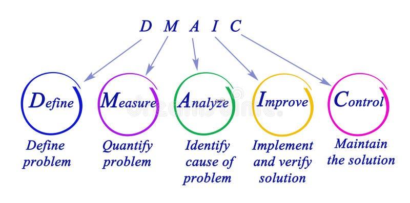DMAIC: inställning till problemet stock illustrationer