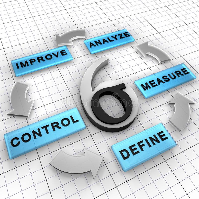 dmaic zarządzania sigmy sześć strategia royalty ilustracja