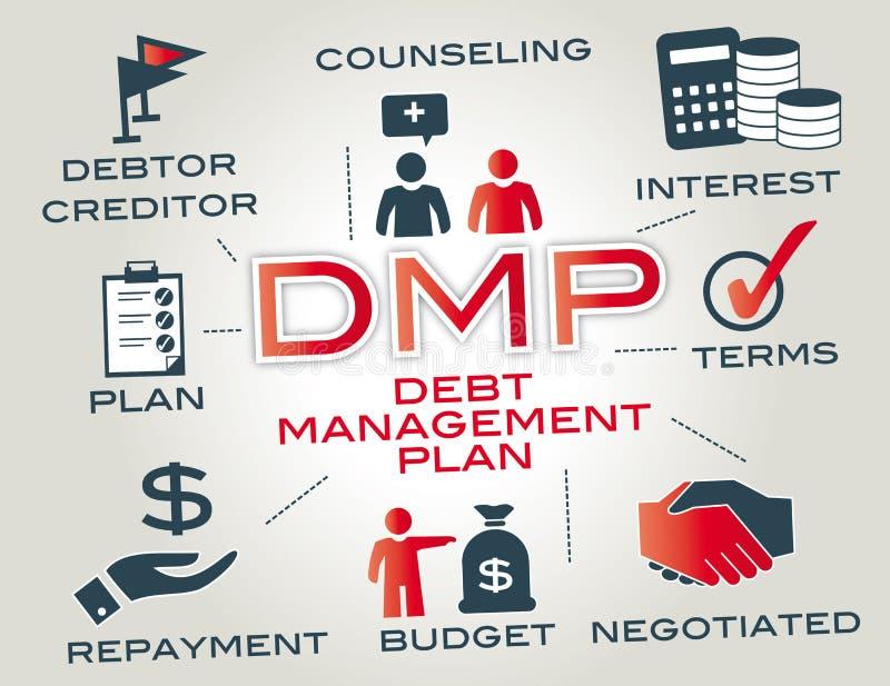 Dmp - план контроля и регулирование долговых отношений иллюстрация штока