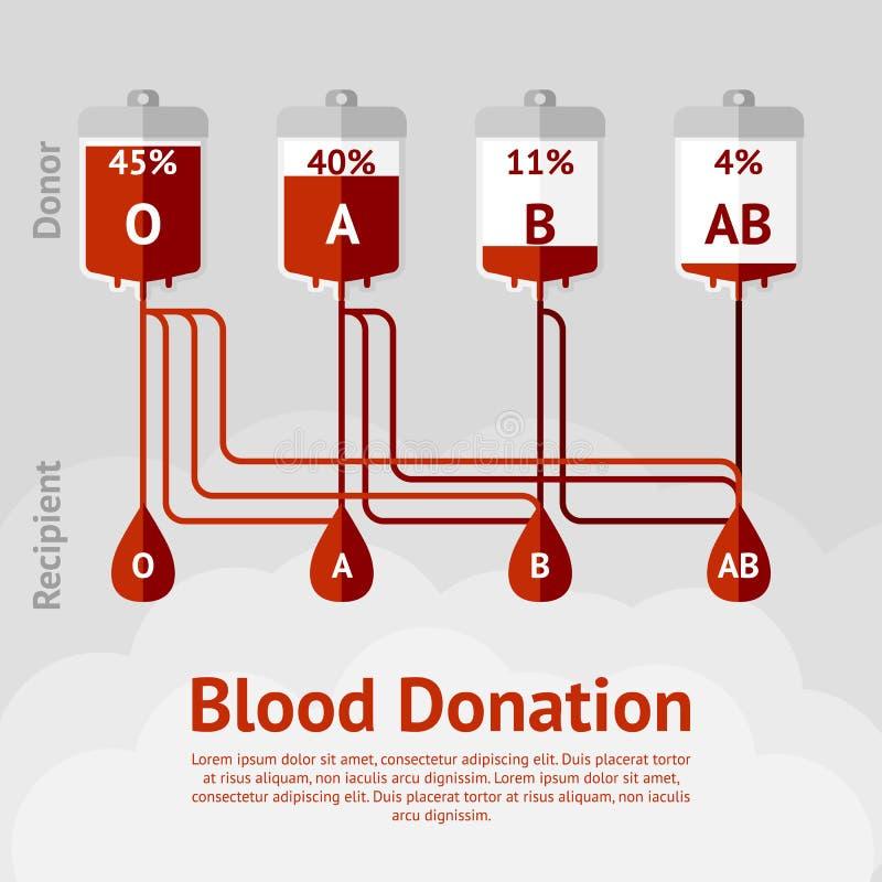 Doação de sangue e tipos de sangue esquema do conceito ilustração royalty free