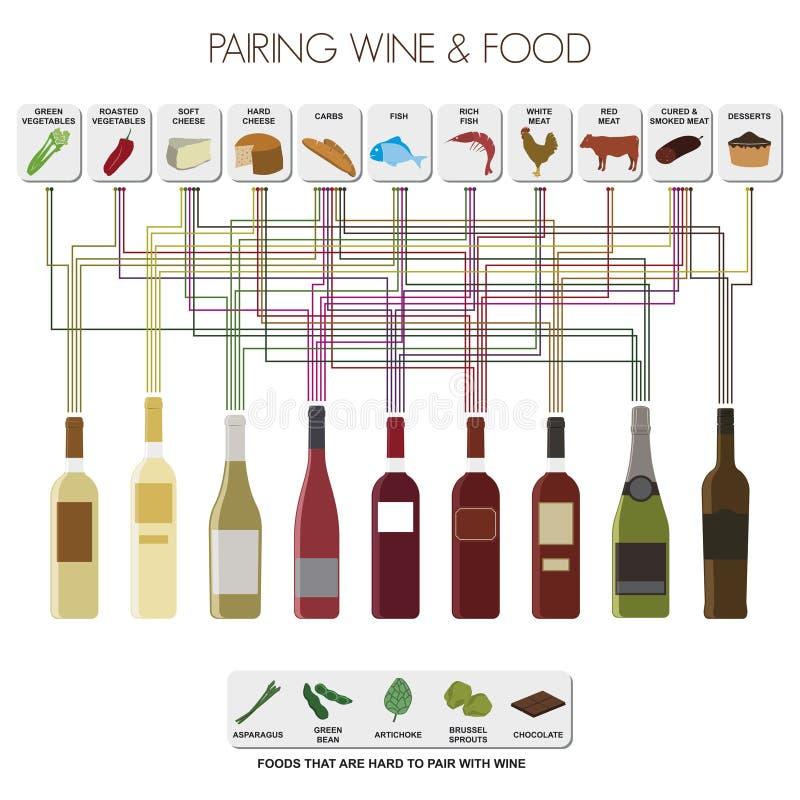 Dobierać do pary wino i jedzenie ilustracji