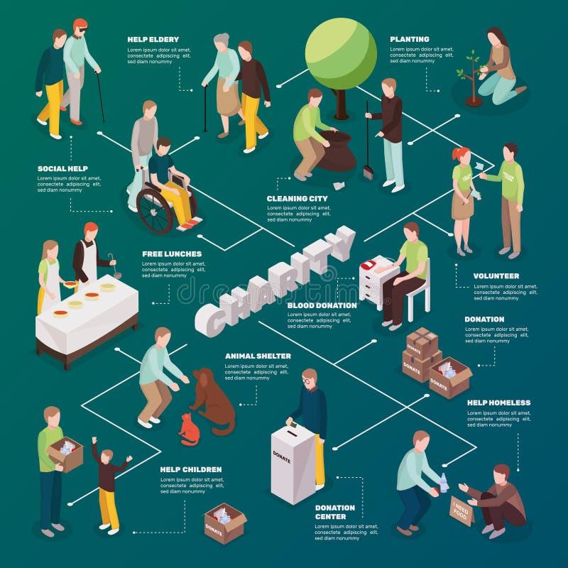 Dobroczynności akci Isometric Flowchart royalty ilustracja