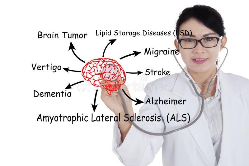 Doctor con nombres de las enfermedades de cerebro fotografía de archivo