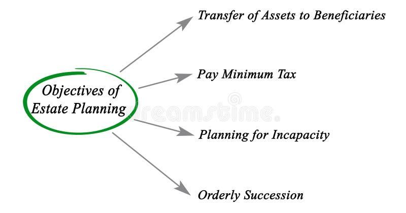 Doelstellingen van Landgoed Planning stock illustratie