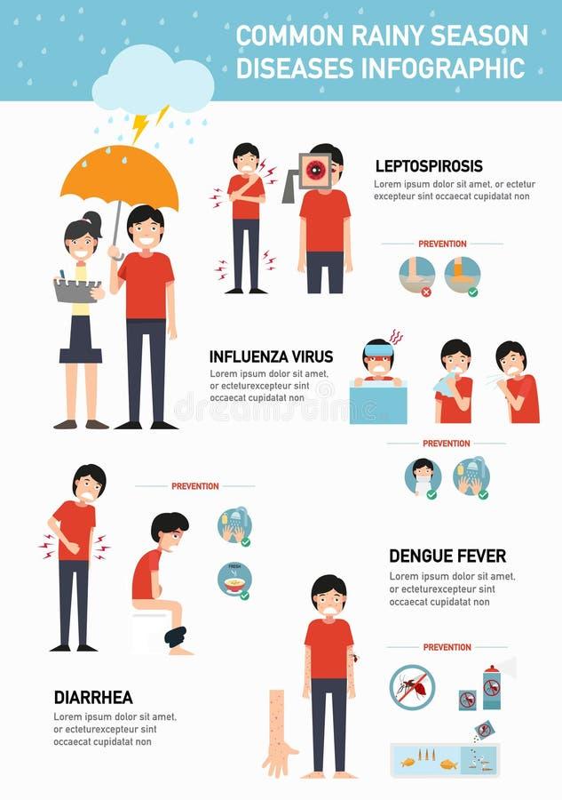 Doenças comuns da estação das chuvas infographic Vetor ilustração royalty free
