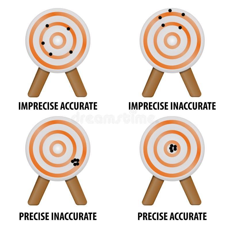 Dokładność i precyzja ilustracja wektor