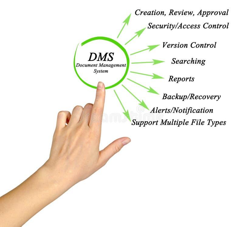 Dokumenten-Management-System DMS lizenzfreies stockfoto