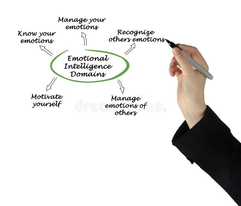 Domínios emocionais da inteligência imagem de stock royalty free