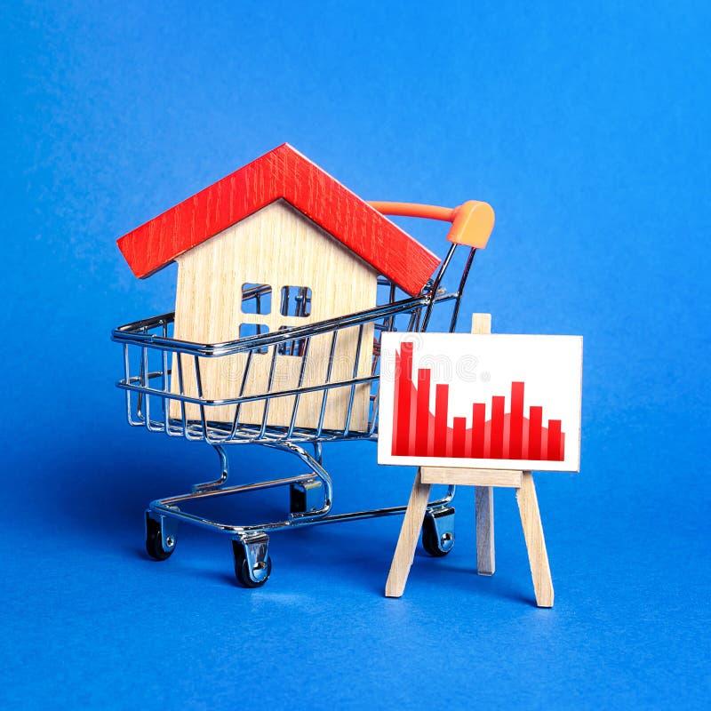 Dom w koszyku i sztaluga z czerwonym wykresem negatywnym Spadek rynku nieruchomości Zmniejszenie kosztów ewidencji Zła płynność obrazy royalty free