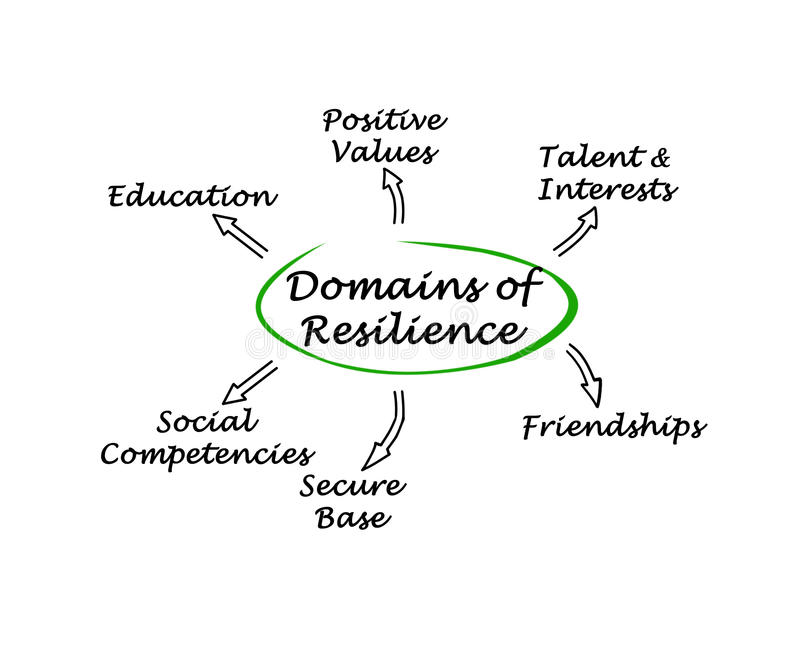 Domains of resilience stock illustration