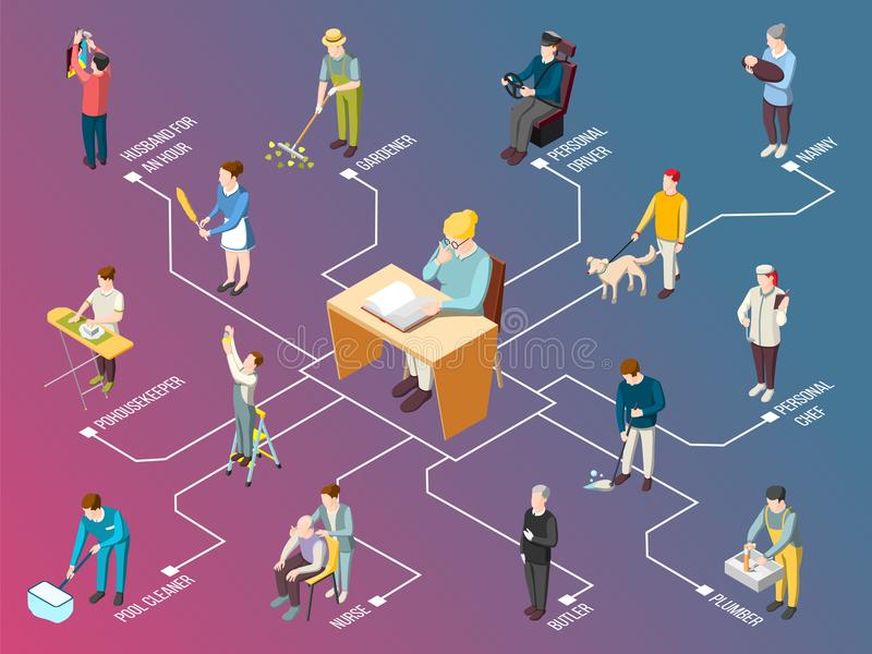 Domestic Servant Isometric Flowchart. On gradient background with butler, housekeeper, pool cleaner, plumber, personal driver vector illustration stock illustration