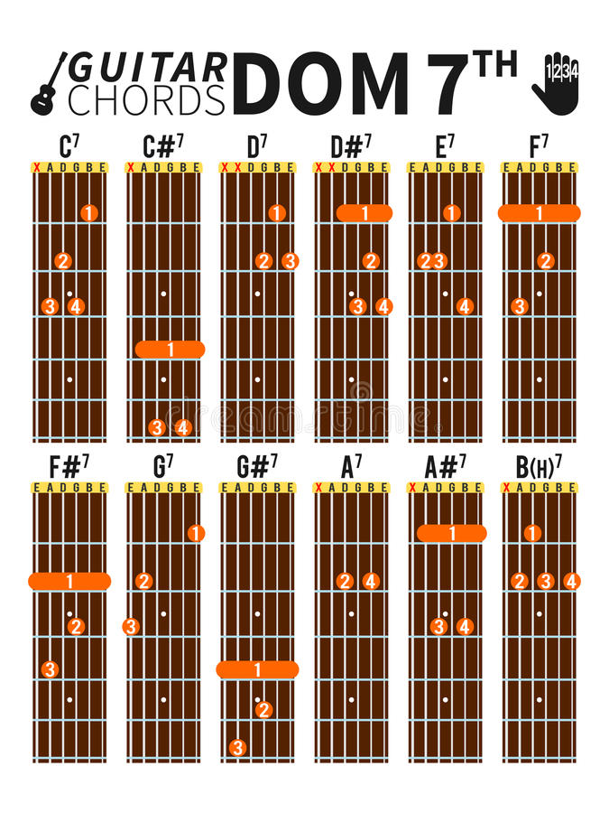 Dominant Seventh Chords Chart For Guitar With Fingers Position Stock ...