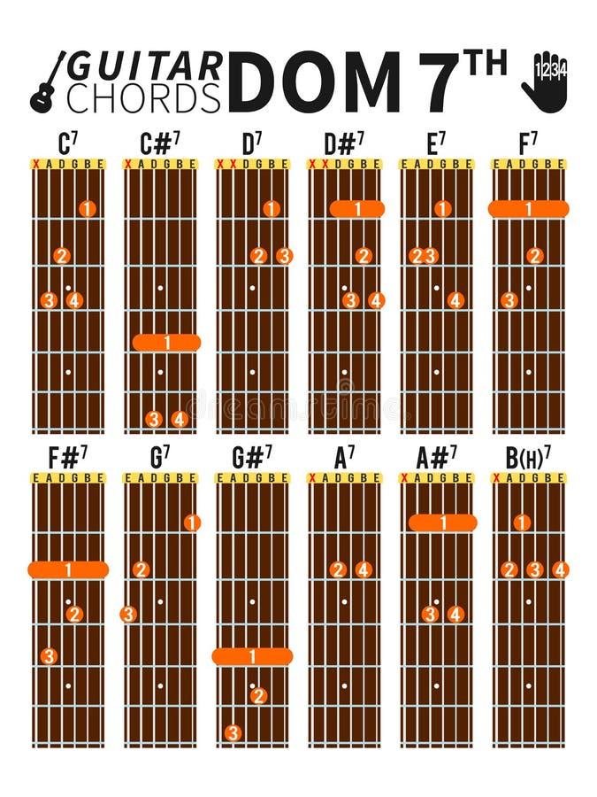 Dominierendes Diagramm Der 7. Akkorde Für Gitarre Mit Fingerposition ...